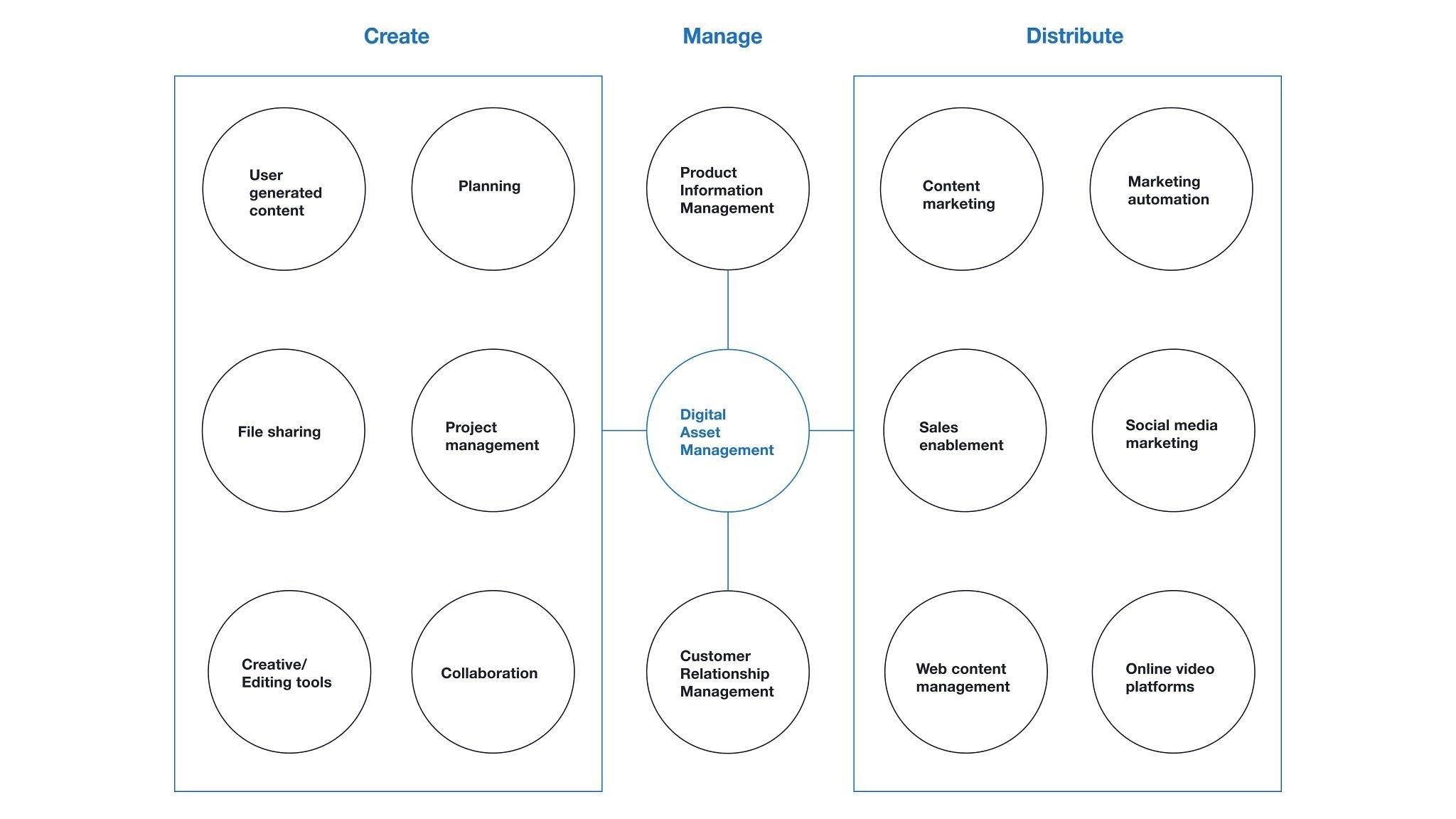 Blog header graphic: Digital asset management integrations model