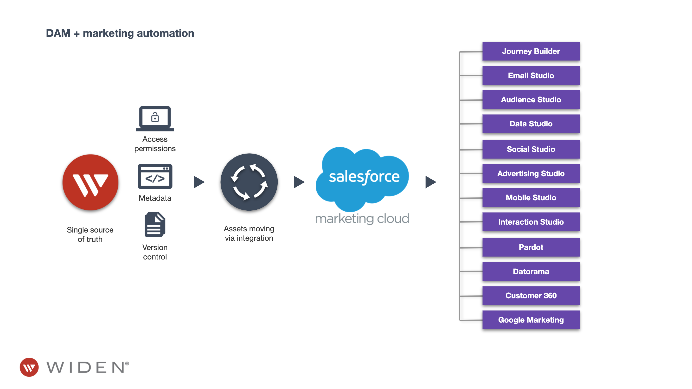 Widen DAM and Salesforce marketing automation
