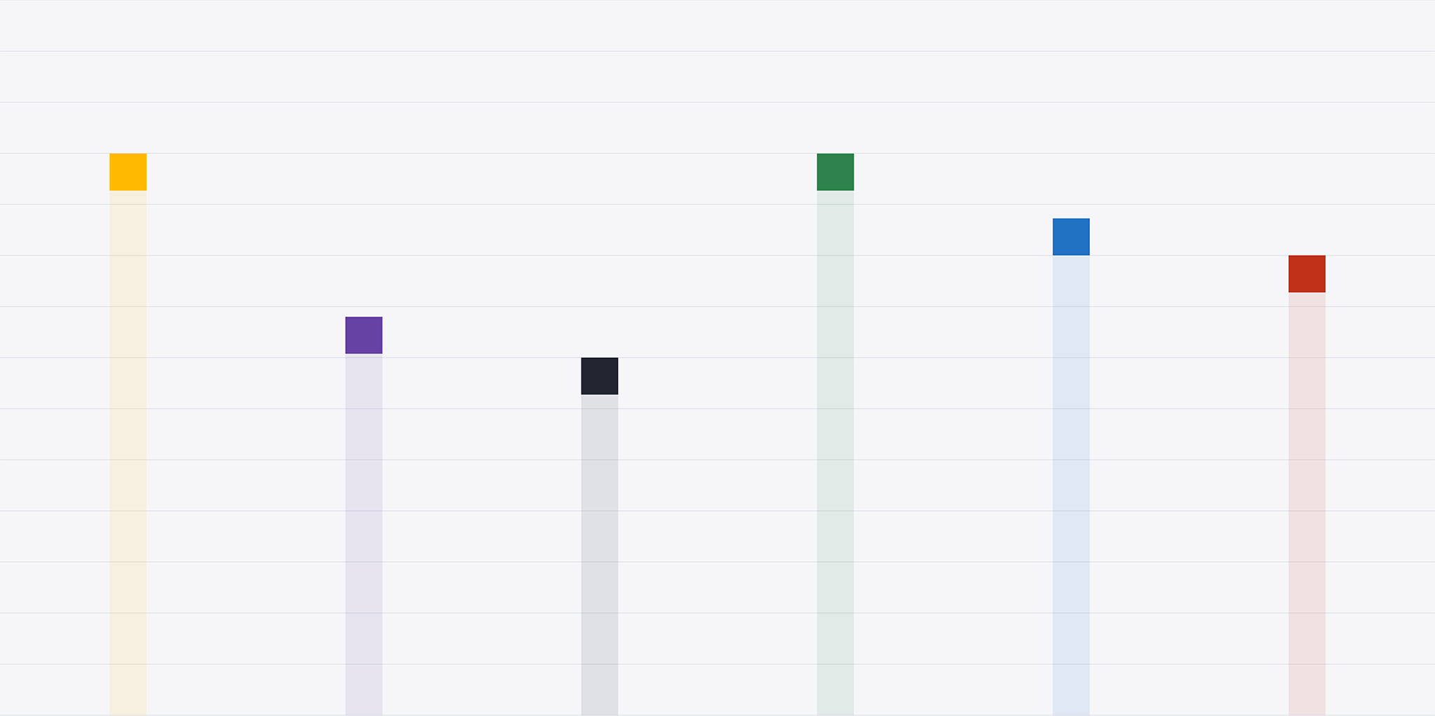 Multi-colored bar graph on a white background.