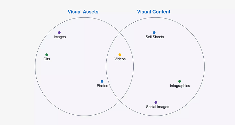 Venn diagram illustrating the overlap of visual assets and visual content.