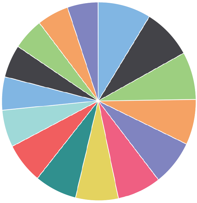 DAM Software Analytics Pie Chart