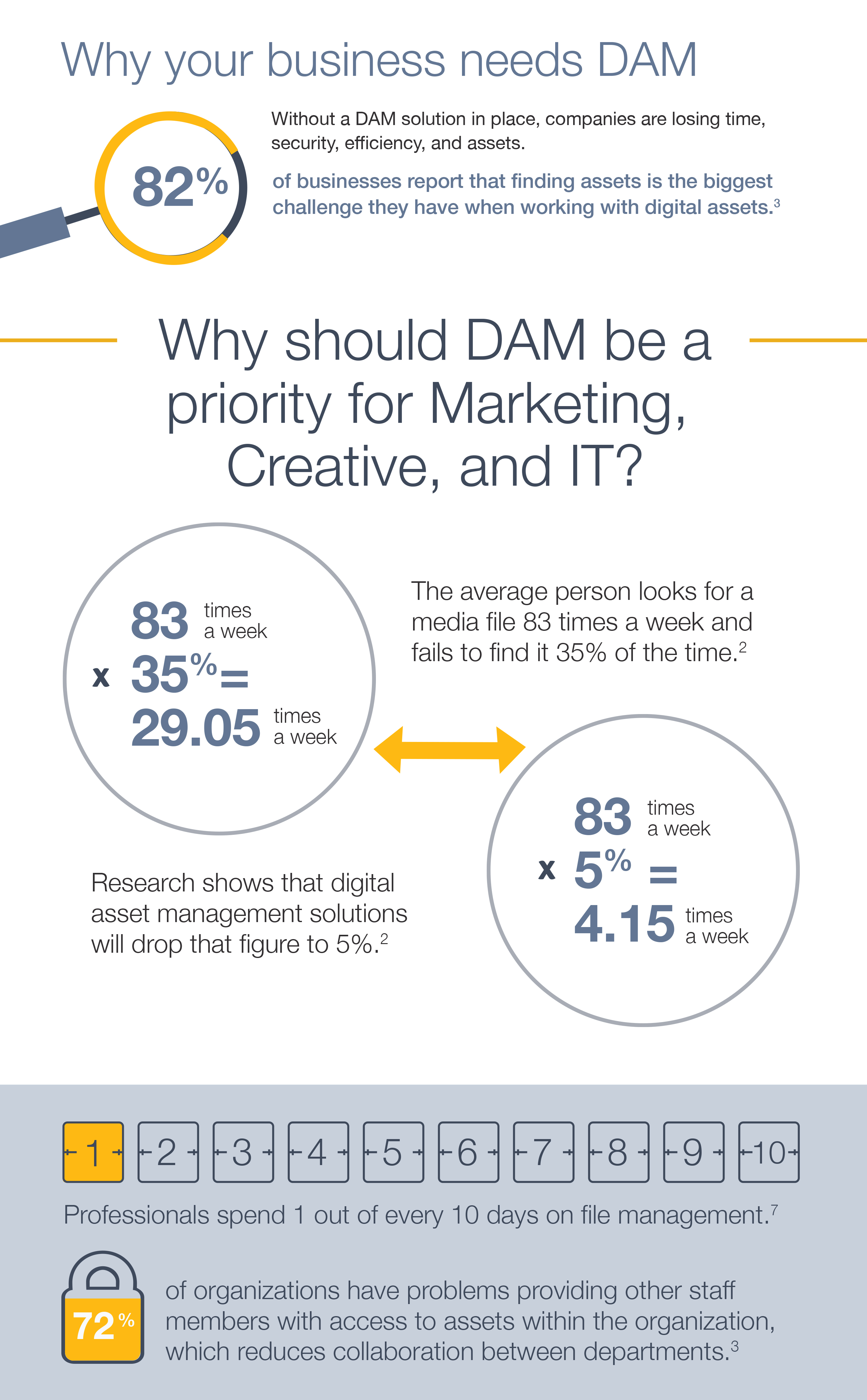The-Business-Case-for-DAM-Infographic-3