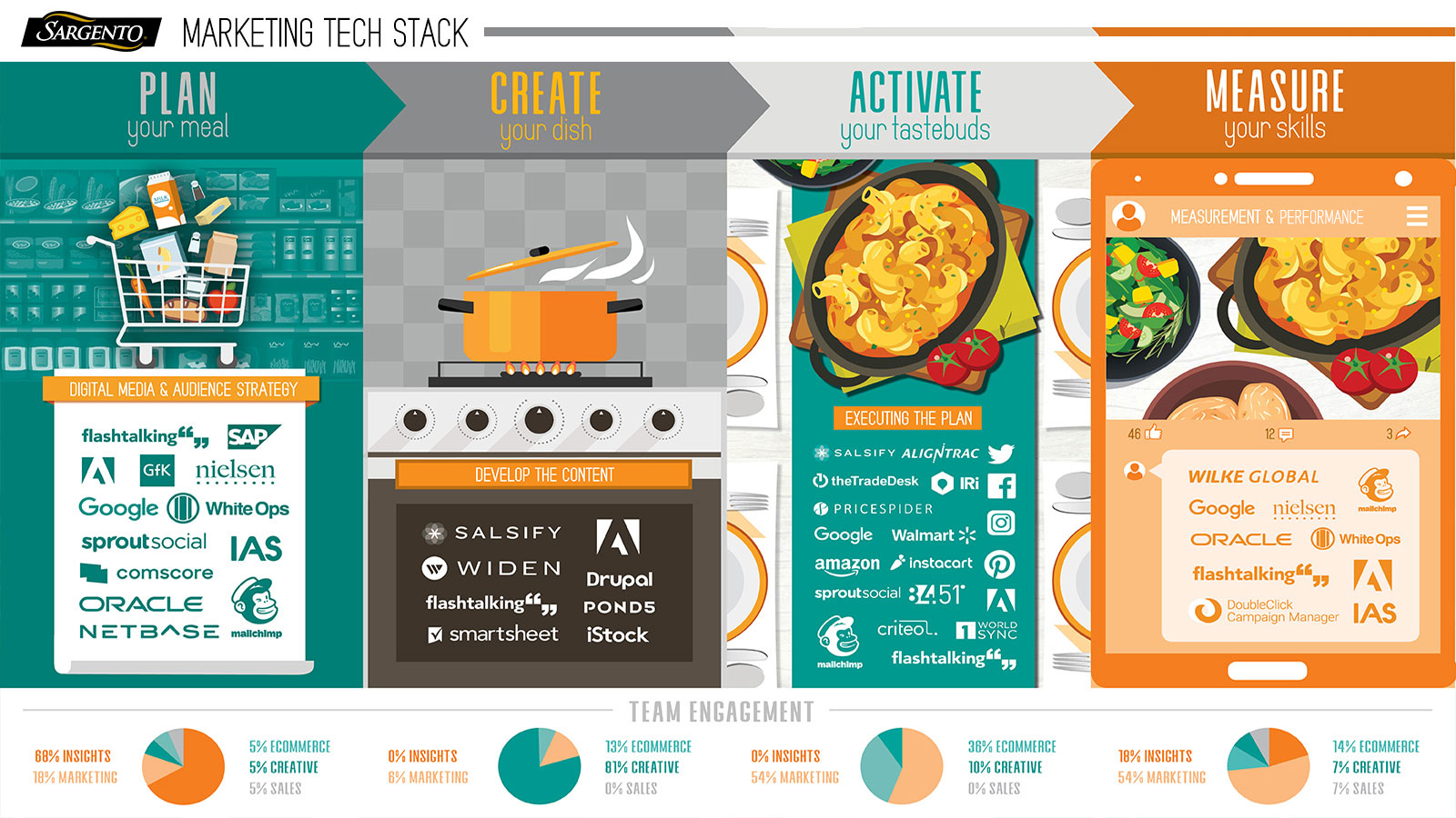 Sargento Martech Stack Infographic