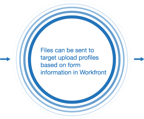 Files can be sent to target upload profiles based on form information in Workfront