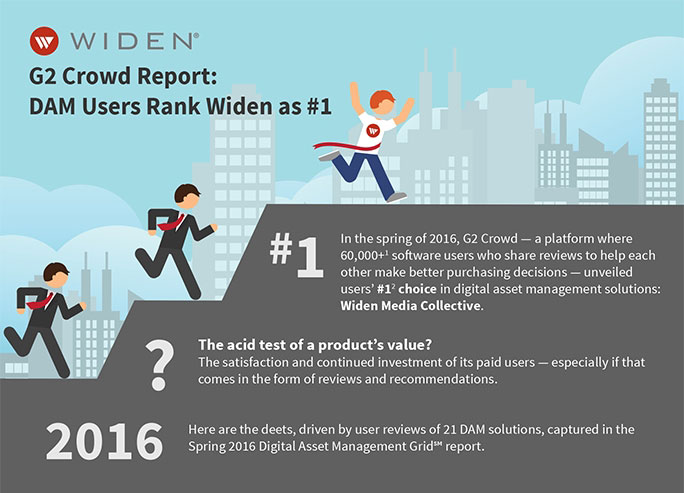 Widen earns highest satisfaction rating in G2 Crowd Grid for Digital Asset Management