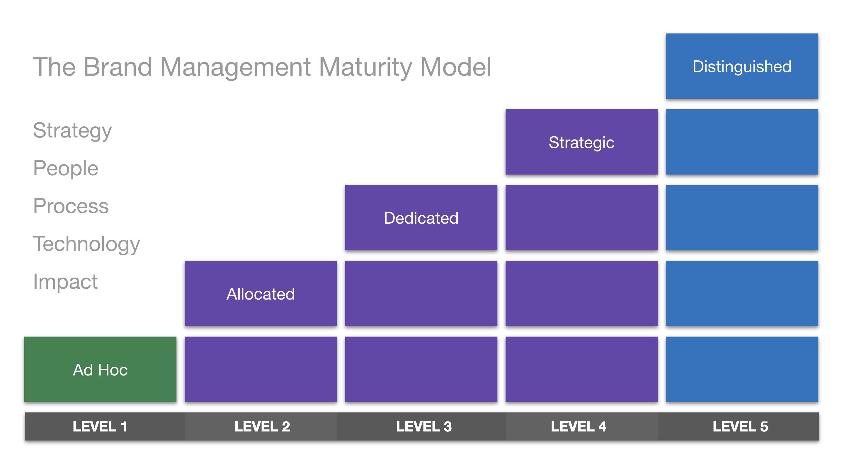 brand-management-maturity-model-cover