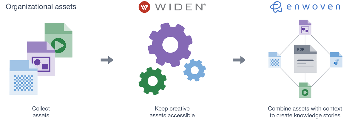 Widen and Enwoven Integration Graphic