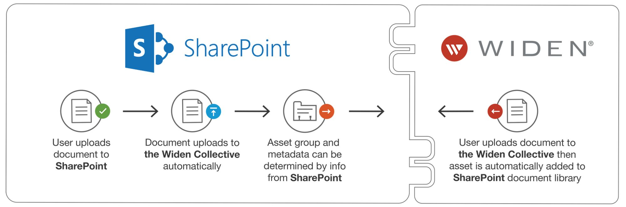 SharePoint integration with the Widen Collective graphic
